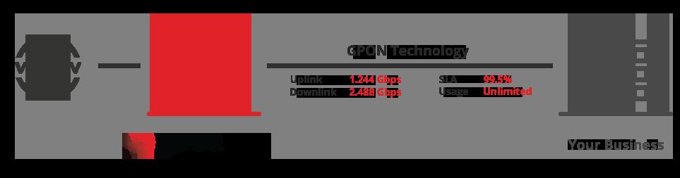 GPON-Technology